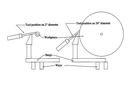 diameter comparison